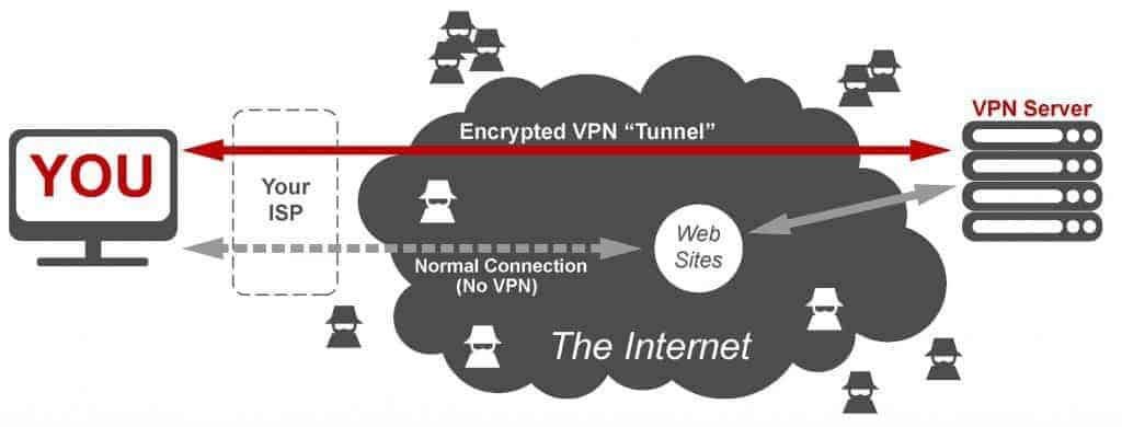 vpn_img1-1024x390-1 Is It Best To Use VPN with IPTV?